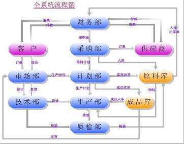 九连环PCB ERP部分流程截图