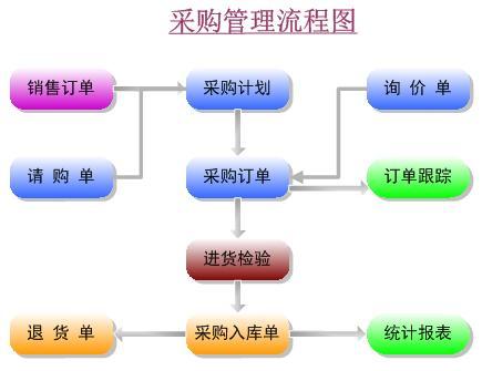 九连环电路板ERP系统(PCB ERP)_采购管理