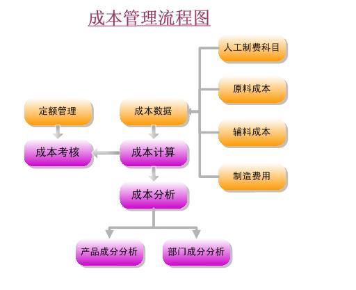 九连环电路板ERP系统(PCB行业ERP)_成本管理