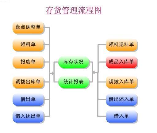 九连环线路板行业ERP系统_库存管理