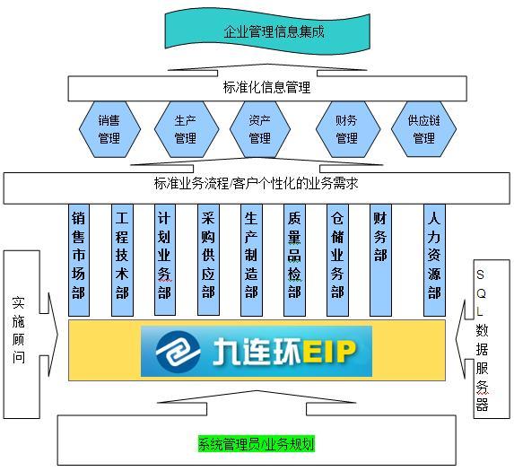 九连环EIP(ERP软件开发平台)介绍(2)