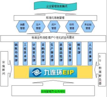九连环PCB ERP的独特优势