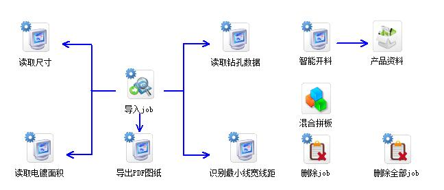 九连环PCB ERP工程自动化平台(2)